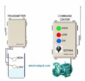 Wireless Pump Control Systems Well Remote Control